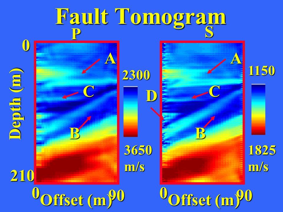 0 90 Offset (m) Depth (m) 0 210 P 0 90 Offset (m) S 2300 3650m/s 1150 1825m/s A B C A B C D Fault Tomogram