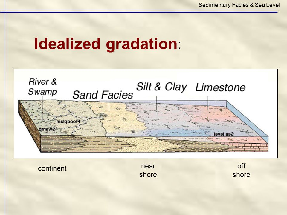 Idealized gradation : Sedimentary Facies & Sea Level near shore off shore continent