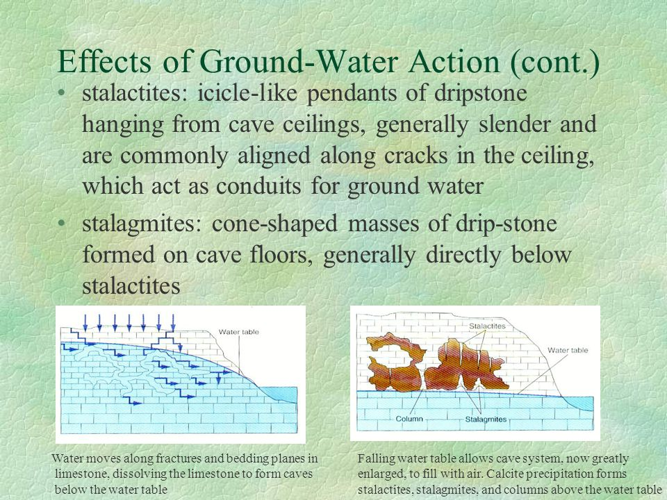 Effects of Ground-Water Action (cont.) stalactites: icicle-like pendants of dripstone hanging from cave ceilings, generally slender and are commonly a