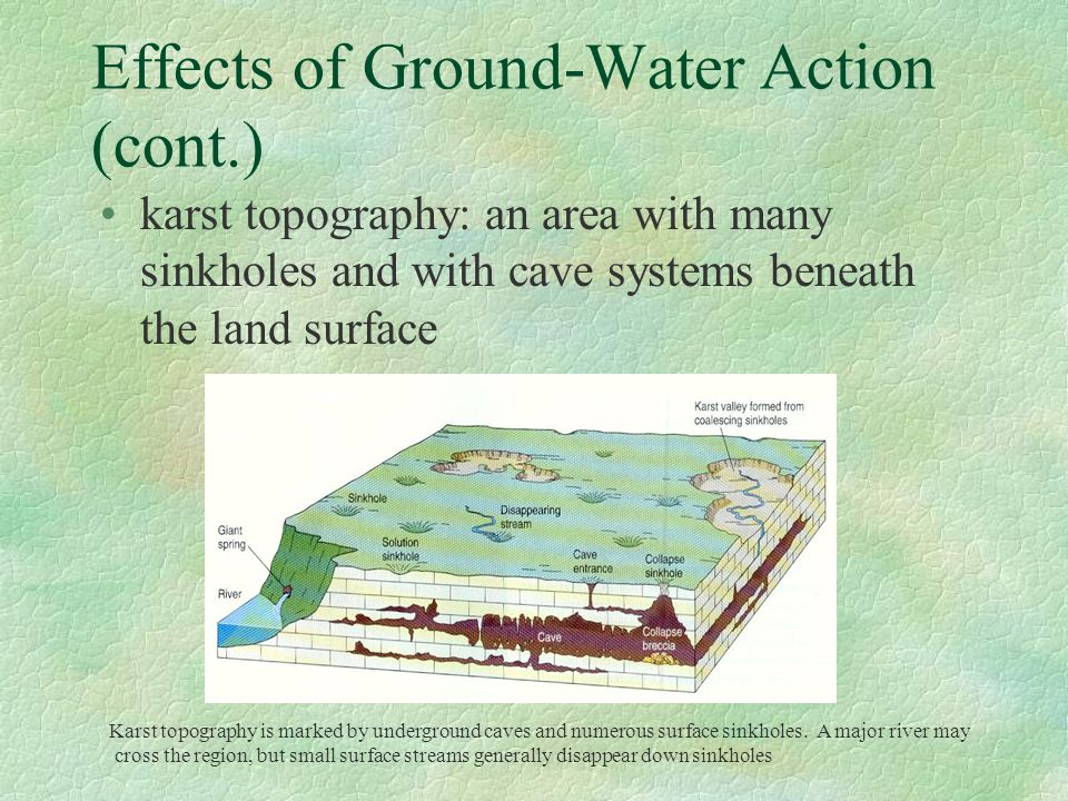 Effects of Ground-Water Action (cont.) karst topography: an area with many sinkholes and with cave systems beneath the land surface Karst topography i