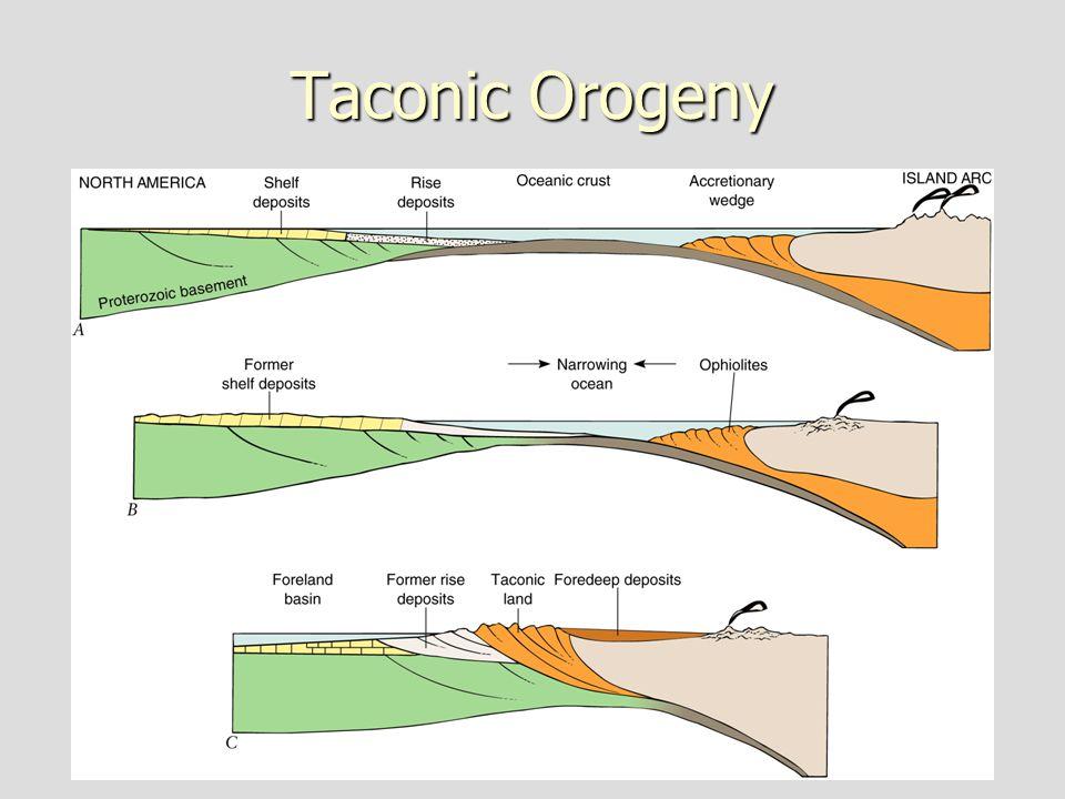 Taconic Orogeny