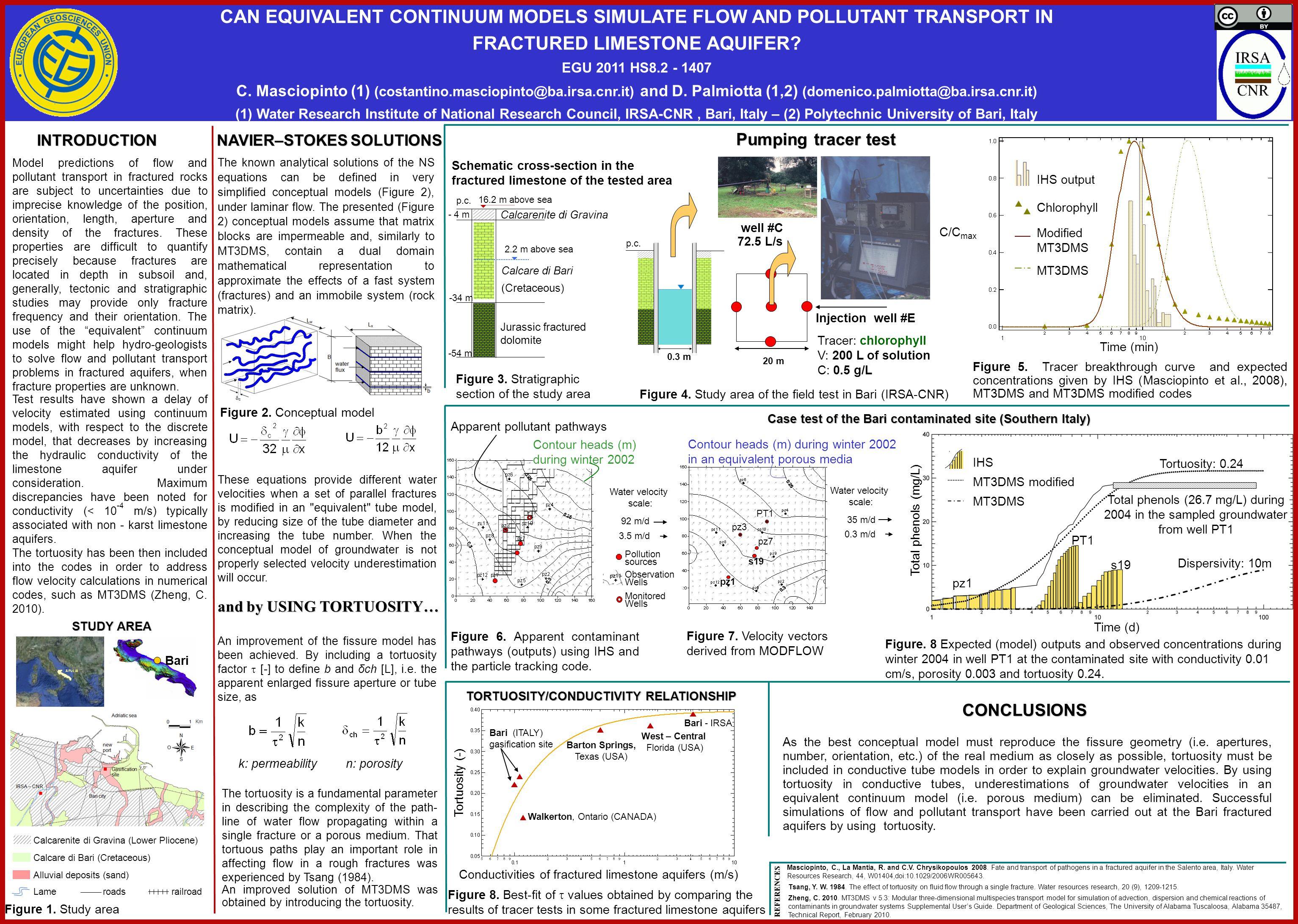 Conductivities of fractured limestone aquifers (m/s) Tortuosity (-) Walkerton, Ontario (CANADA) Bari (ITALY) gasification site Bari - IRSA West – Cent