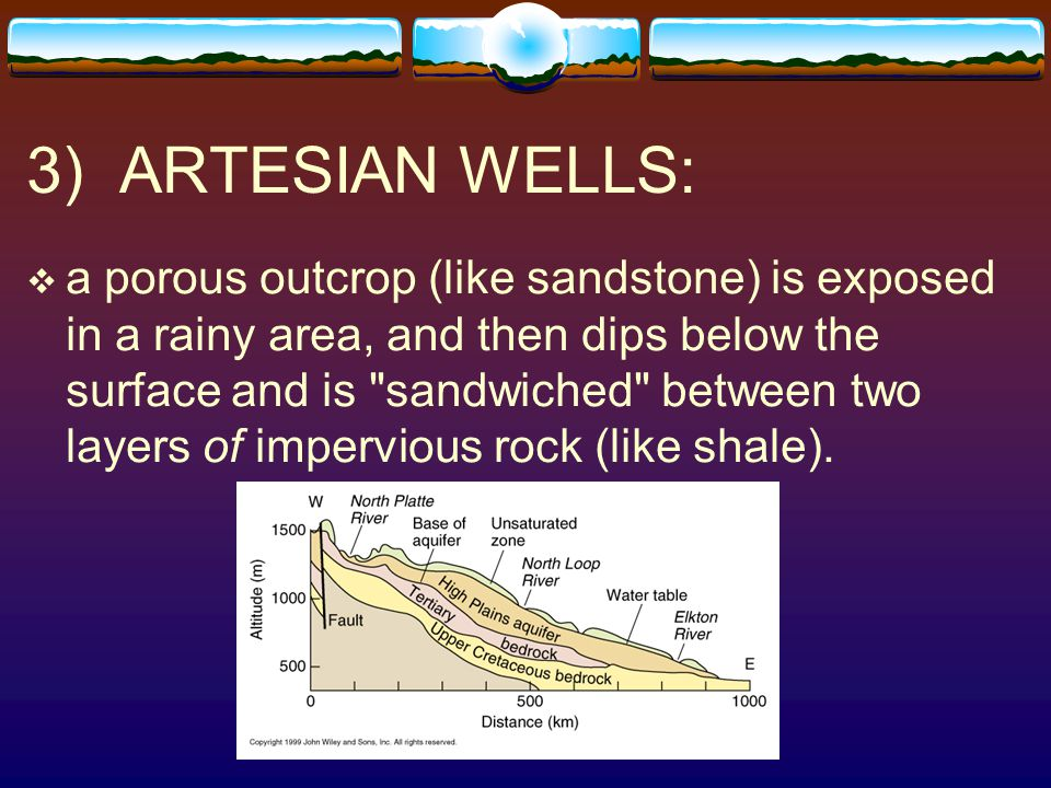 3) ARTESIAN WELLS:  a porous outcrop (like sandstone) is exposed in a rainy area, and then dips below the surface and is