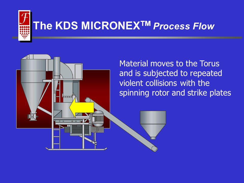 Material moves to the Torus and is subjected to repeated violent collisions with the spinning rotor and strike plates The KDS MICRONEX TM Process Flow