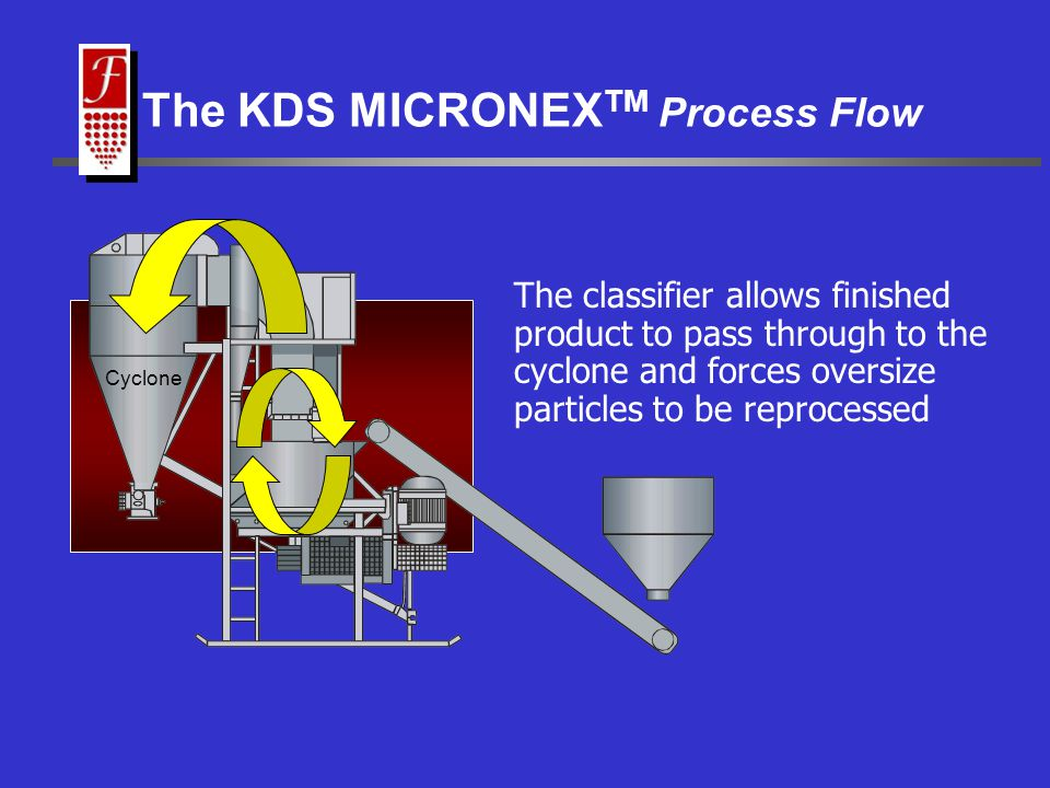 The classifier allows finished product to pass through to the cyclone and forces oversize particles to be reprocessed The KDS MICRONEX TM Process Flow Cyclone