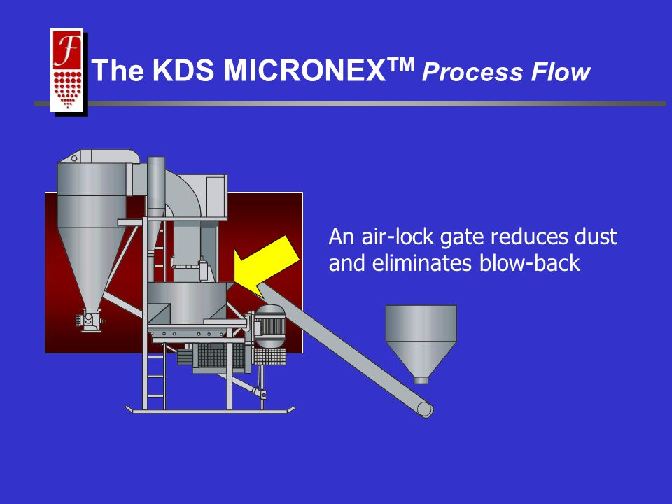 MaterialProduction Rate (kg/hr) Power (kW) Particle Size (microns) Limestone3620150<75 FASC Client s Production Figures KDS Micronex™ Applications Limestone