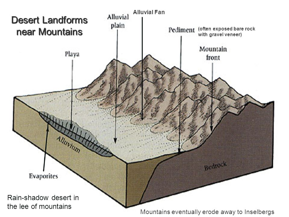 Desert Landforms near Mountains Alluvial Fan (often exposed bare rock with gravel veneer) Mountains eventually erode away to Inselbergs Rain-shadow desert in the lee of mountains