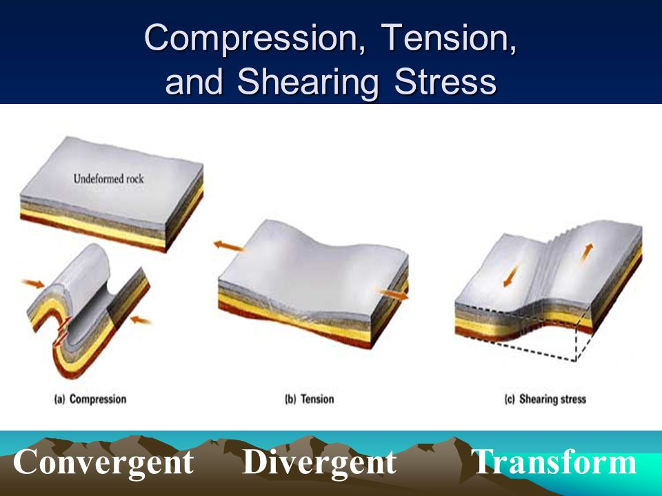 Compression, Tension, and Shearing Stress Convergent Divergent Transform