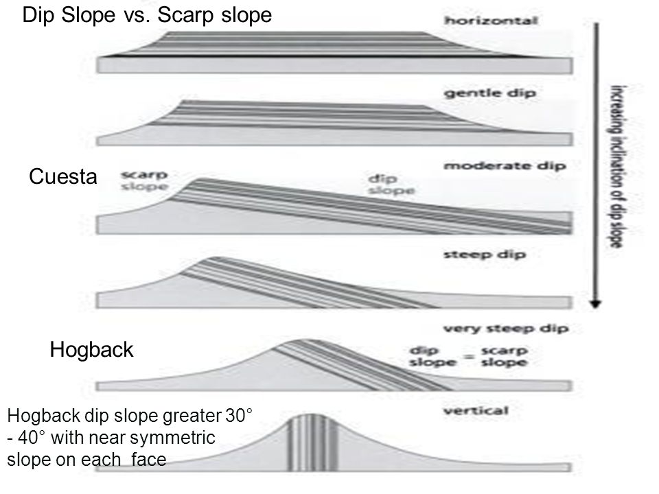 Dip Slope vs. Scarp slope Hogback Cuesta Hogback dip slope greater 30° - 40° with near symmetric slope on each face