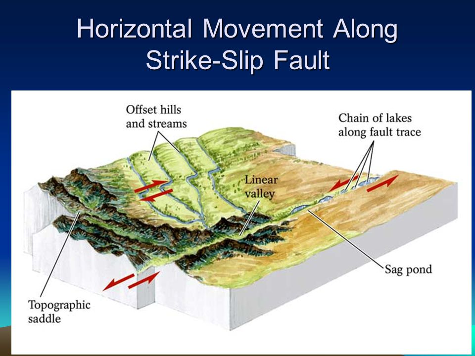 Horizontal Movement Along Strike-Slip Fault