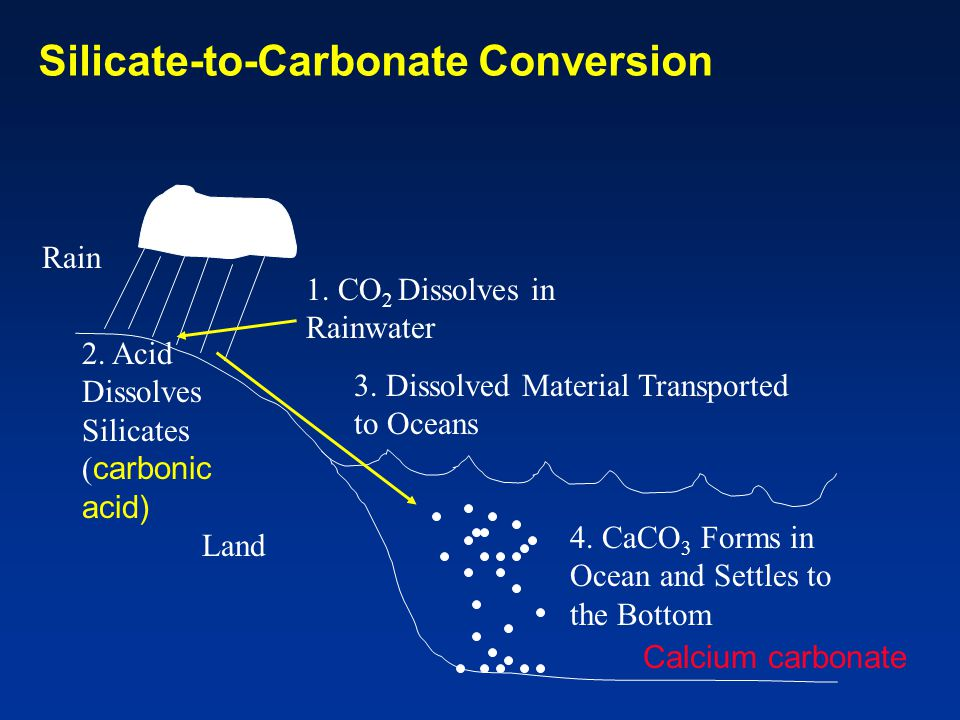 Silicate-to-Carbonate Conversion Rain 1. CO 2 Dissolves in Rainwater 2.