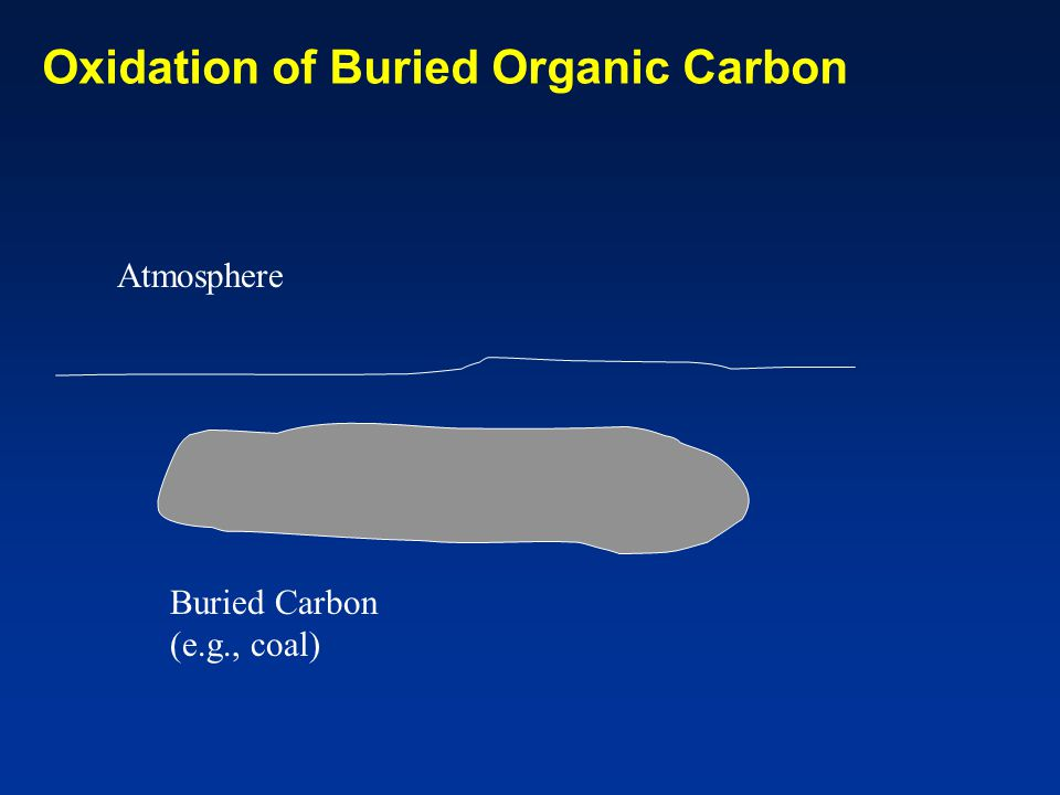 Oxidation of Buried Organic Carbon Atmosphere Buried Carbon (e.g., coal)