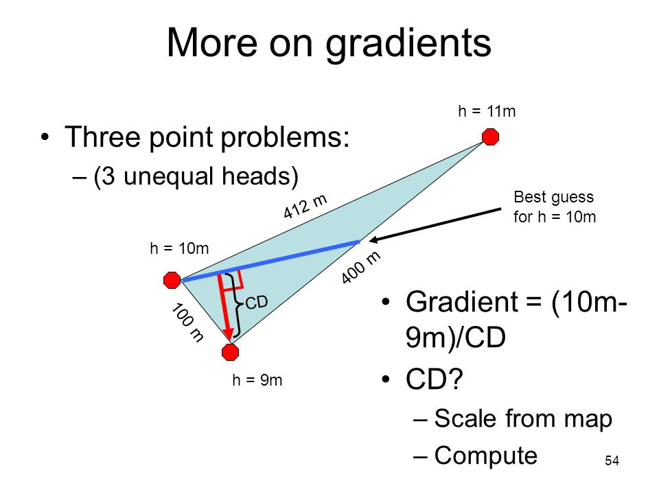 54 More on gradients Three point problems: –(3 unequal heads) h = 10m h = 11m h = 9m 400 m 412 m 100 m CD Gradient = (10m- 9m)/CD CD.