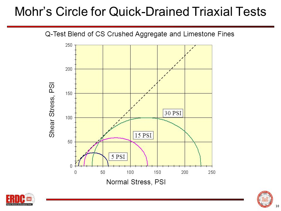 10 Normal Stress, PSI Q-Test Blend of CS Crushed Aggregate and Limestone Fines Mohr's Circle for Quick-Drained Triaxial Tests Shear Stress, PSI 30 PSI 15 PSI 5 PSI