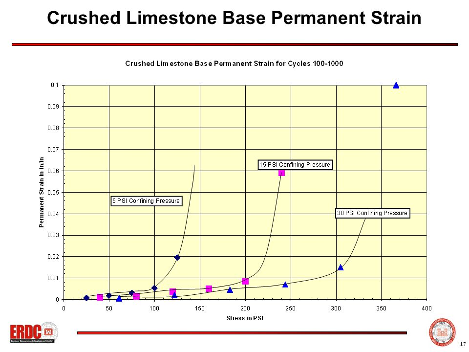 17 Crushed Limestone Base Permanent Strain