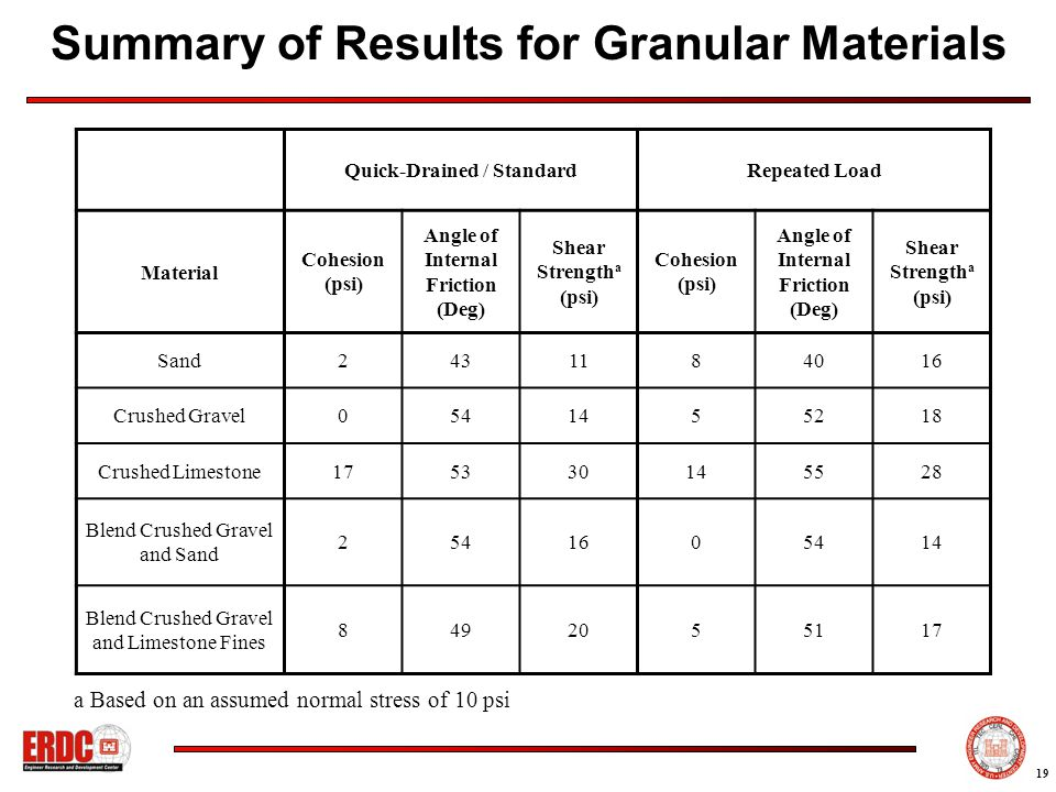 19 Summary of Results for Granular Materials Quick-Drained / StandardRepeated Load Material Cohesion (psi) Angle of Internal Friction (Deg) Shear Strength a (psi) Cohesion (psi) Angle of Internal Friction (Deg) Shear Strength a (psi) Sand2431184016 Crushed Gravel0541455218 Crushed Limestone175330145528 Blend Crushed Gravel and Sand 2541605414 Blend Crushed Gravel and Limestone Fines 8492055117 a Based on an assumed normal stress of 10 psi