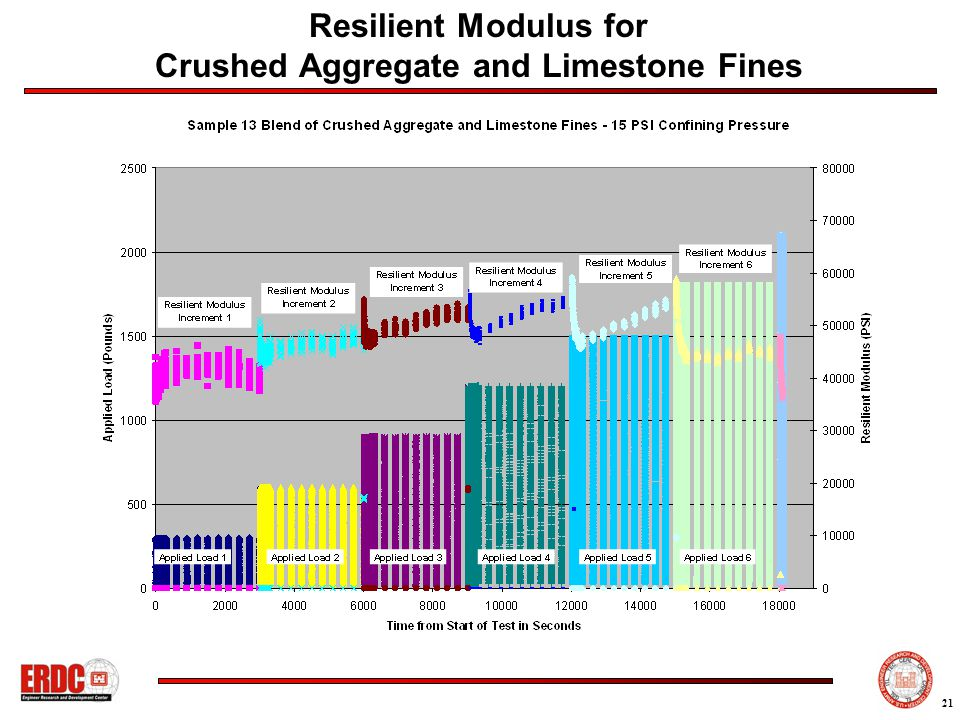 21 Resilient Modulus for Crushed Aggregate and Limestone Fines