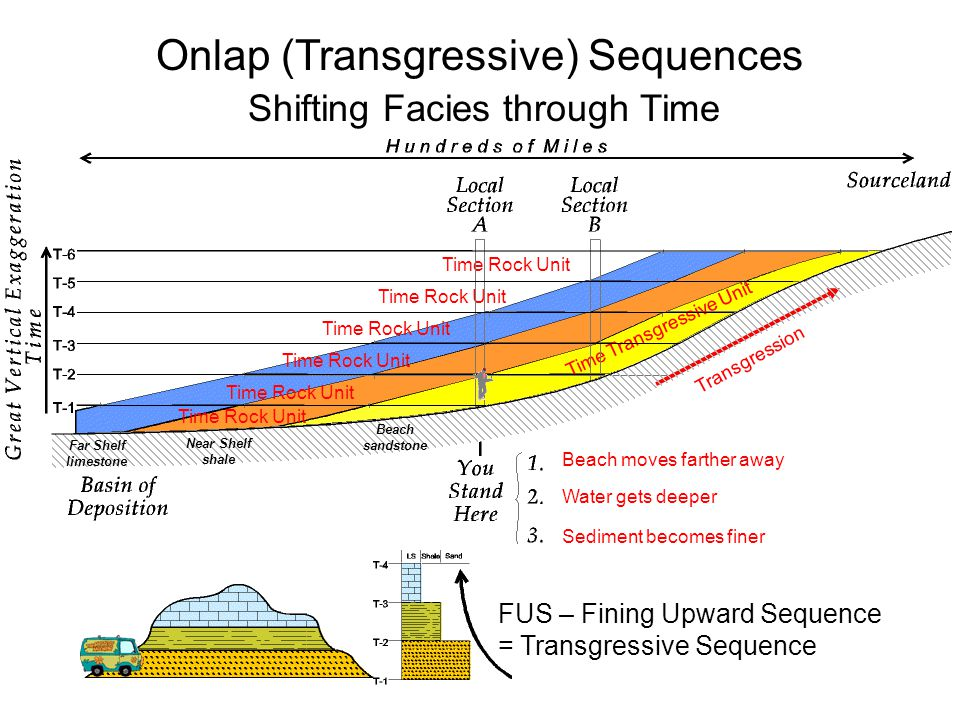 Onlap (Transgressive) Sequences Shifting Facies through Time Beach moves farther away Water gets deeper Sediment becomes finer Time Rock Unit Transgression Time Transgressive Unit Beach sandstone Near Shelf shale Far Shelf limestone FUS – Fining Upward Sequence = Transgressive Sequence