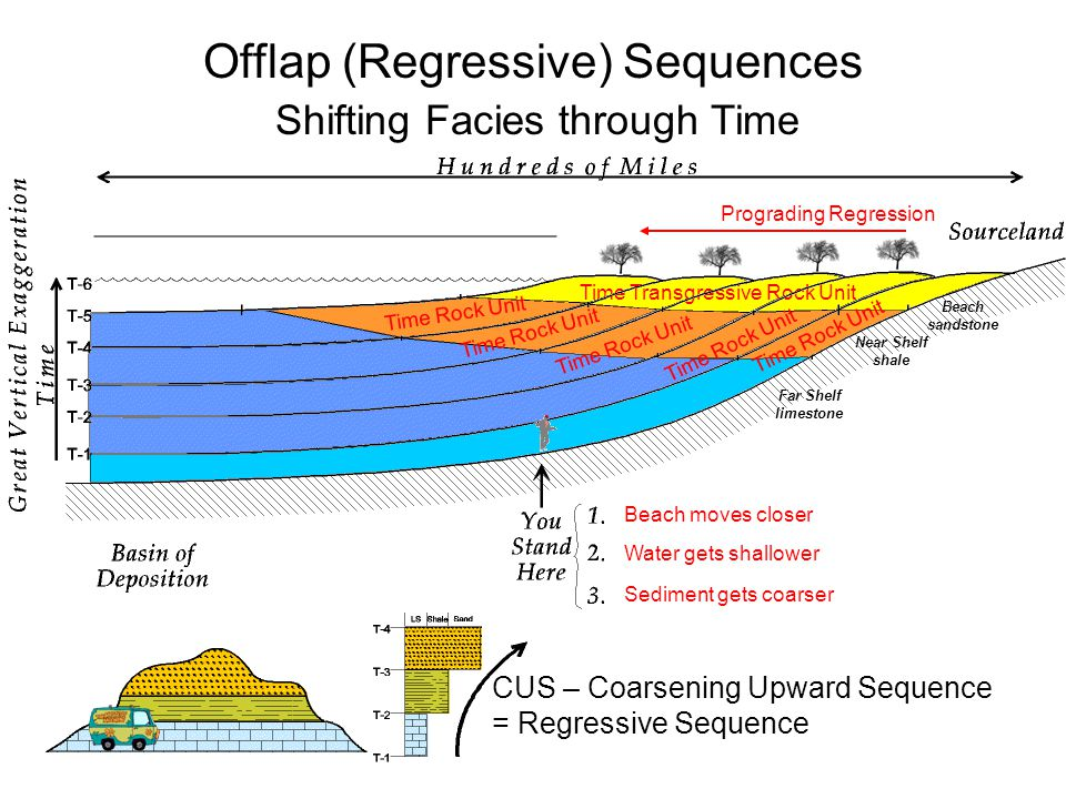Offlap (Regressive) Sequences Shifting Facies through Time Beach sandstone Near Shelf shale Far Shelf limestone Beach moves closer Water gets shallower Sediment gets coarser Prograding Regression Time Transgressive Rock Unit Time Rock Unit CUS – Coarsening Upward Sequence = Regressive Sequence