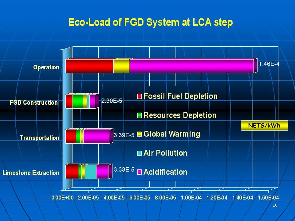 10 NETS/kWh 3.33E-5 3.39E-5 2.30E-5 1.46E-4