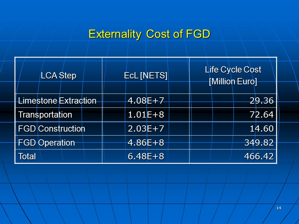 14 Externality Cost of FGD LCA Step EcL [NETS] Life Cycle Cost [Million Euro] Limestone Extraction 4.08E+729.36 Transportation1.01E+872.64 FGD Construction 2.03E+714.60 FGD Operation 4.86E+8349.82 Total6.48E+8466.42