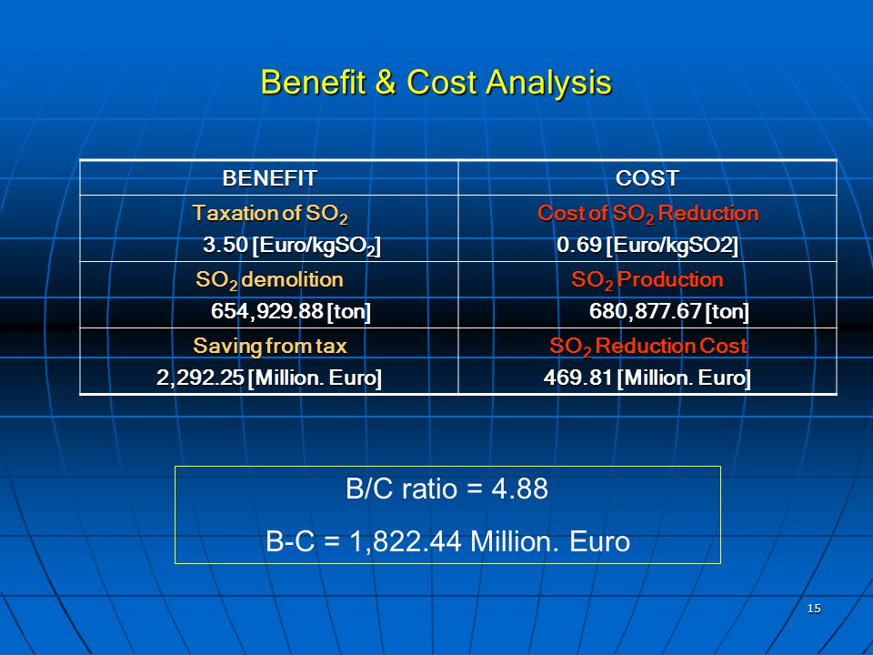 15 Benefit & Cost Analysis B/C ratio = 4.88 B-C = 1,822.44 Million.