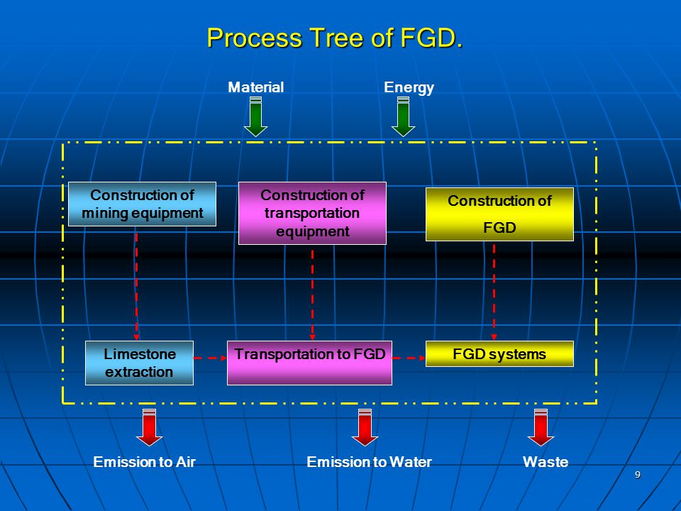 9 Process Tree of FGD.