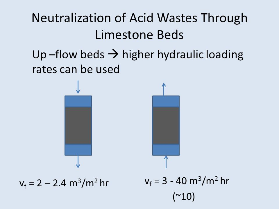 Neutralization of Acid Wastes Through Limestone Beds v f = 2 – 2.4 m 3 /m 2 hr Up –flow beds  higher hydraulic loading rates can be used v f = 3 - 40 m 3 /m 2 hr (~10)