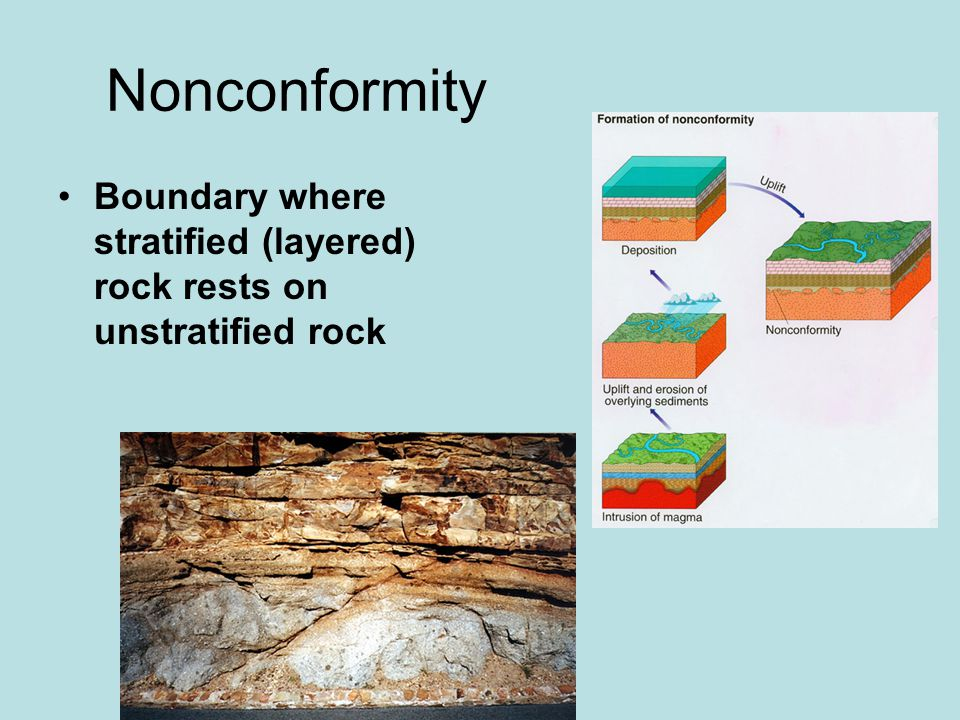 Nonconformity Boundary where stratified (layered) rock rests on unstratified rock