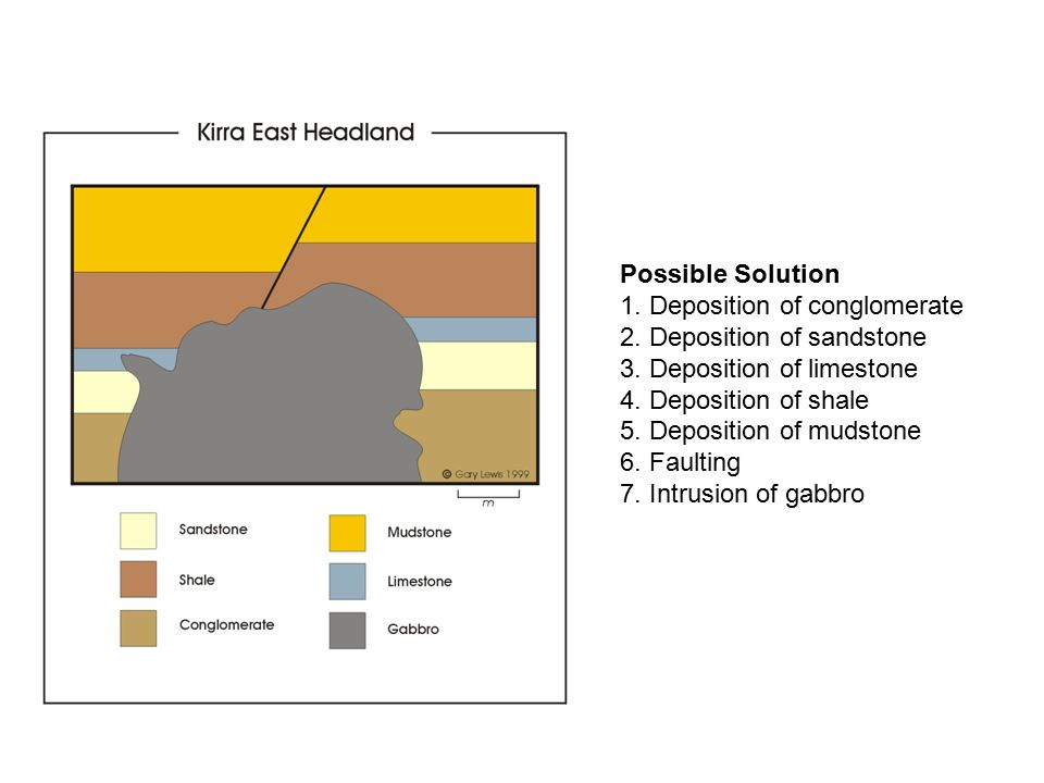 Possible Solution 1.Deposition of conglomerate 2.