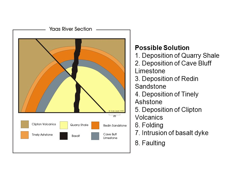 Possible Solution 1.Deposition of Quarry Shale 2.