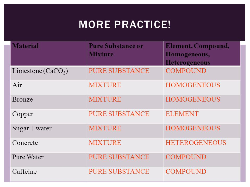 MORE PRACTICE MaterialPure Substance or Mixture Element, Compound, Homogeneous, Heterogeneous Limestone (CaCO 3 ) Air Bronze Copper Sugar + water Concrete Pure Water Caffeine