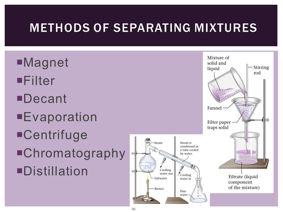 Magnet  Filter  Decant  Evaporation  Centrifuge  Chromatography  Distillation METHODS OF SEPARATING MIXTURES
