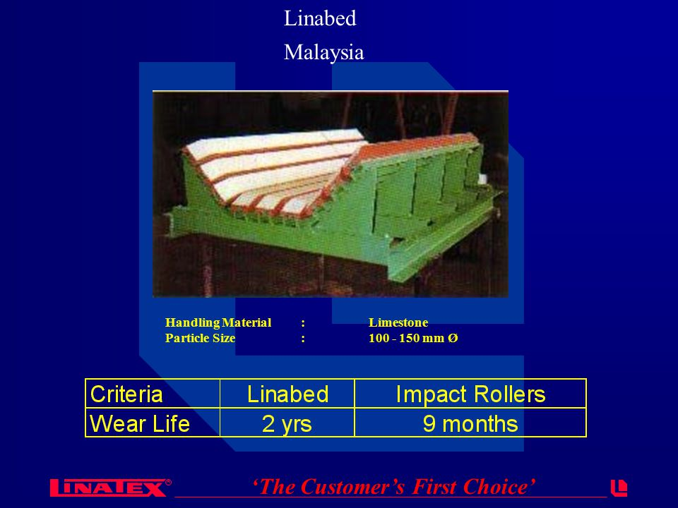 R 'The Customer's First Choice' Linabed Handling Material:Limestone Particle Size:100 - 150 mm Ø Malaysia