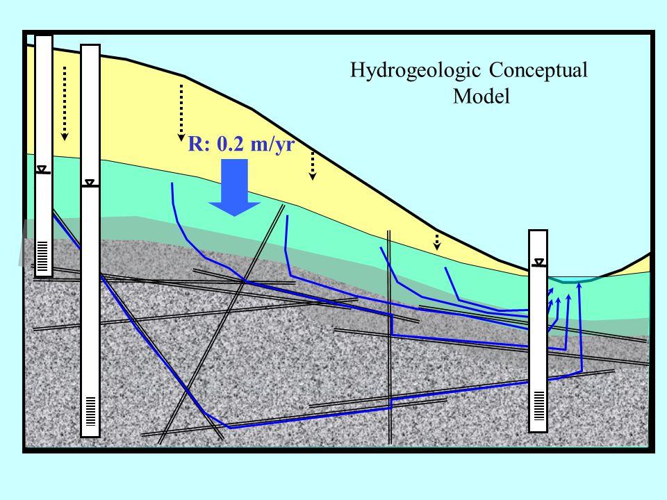 Hydrogeologic Conceptual Model R: 0.2 m/yr