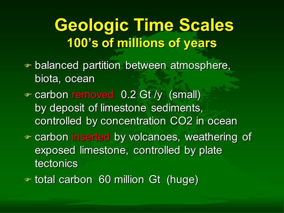 Geologic Time Scales 100's of millions of years Geologic Time Scales 100's of millions of years F balanced partition between atmosphere, biota, ocean