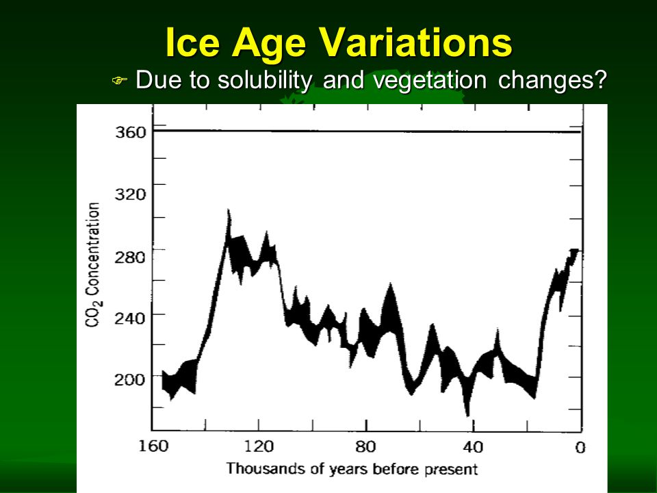 Ice Age Variations F Due to solubility and vegetation changes?
