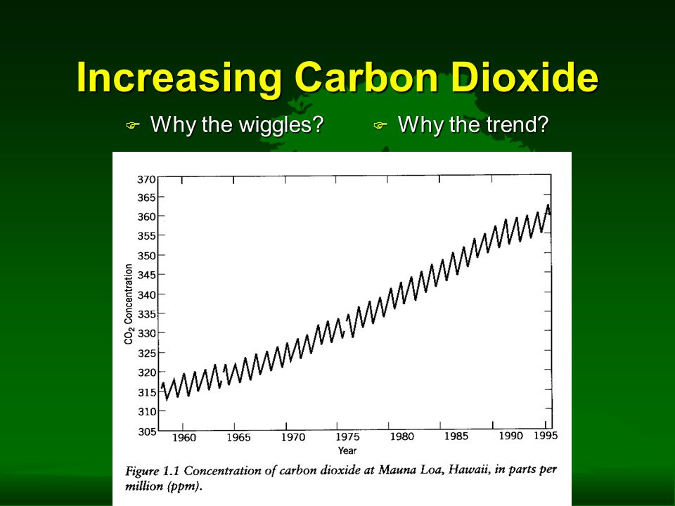 Increasing Carbon Dioxide F Why the wiggles? F Why the trend?