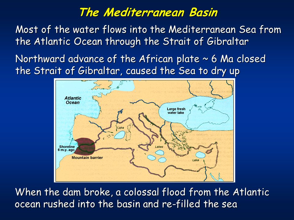 The Mediterranean Basin Most of the water flows into the Mediterranean Sea from the Atlantic Ocean through the Strait of Gibraltar Northward advance of the African plate ~ 6 Ma closed the Strait of Gibraltar, caused the Sea to dry up When the dam broke, a colossal flood from the Atlantic ocean rushed into the basin and re-filled the sea