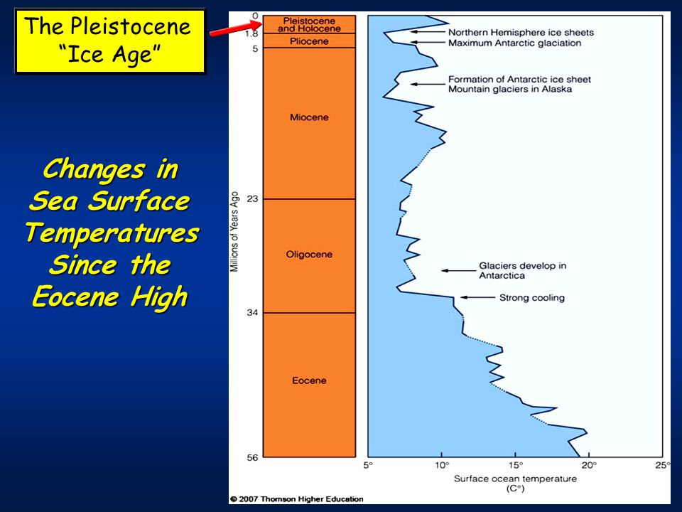 Changes in Sea Surface Temperatures Since the Eocene High The Pleistocene Ice Age