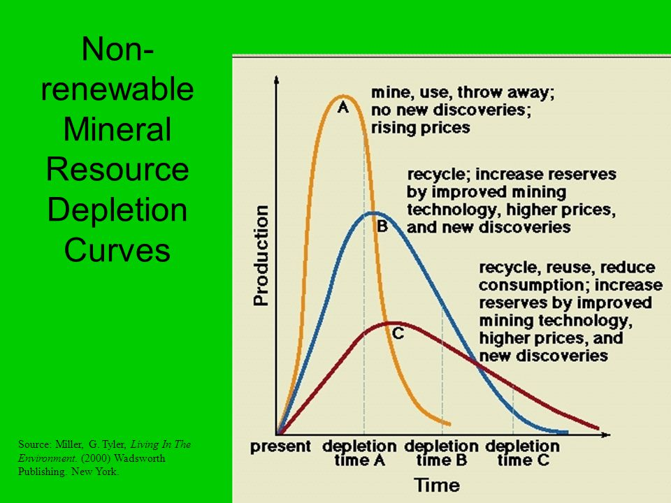 Non- renewable Mineral Resource Depletion Curves Source: Miller, G.
