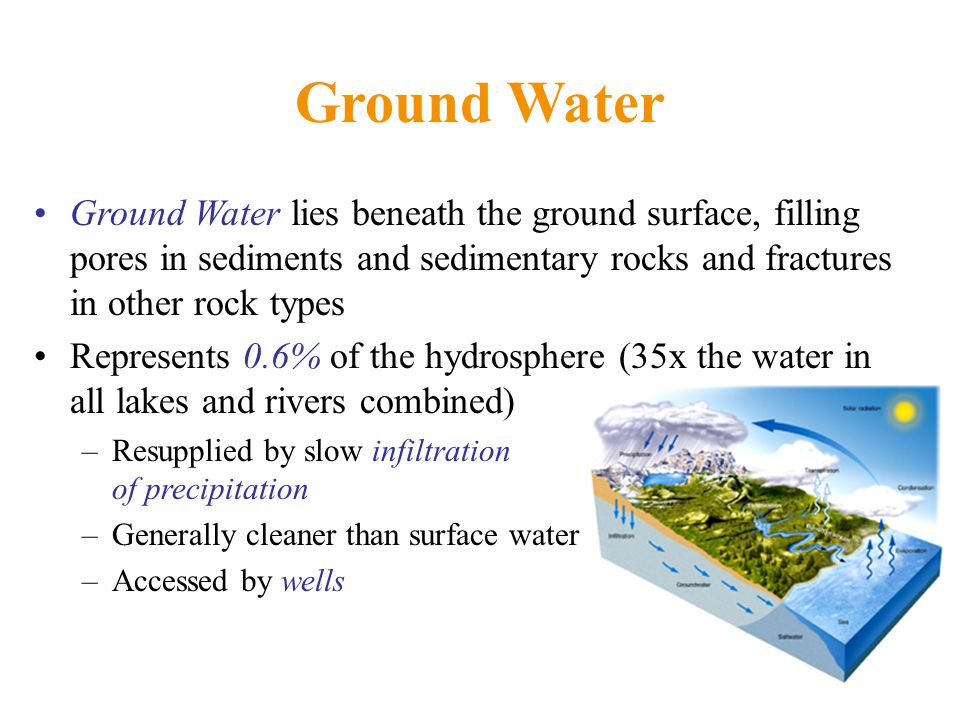 Ground Water Ground Water lies beneath the ground surface, filling pores in sediments and sedimentary rocks and fractures in other rock types Represents 0.6% of the hydrosphere (35x the water in all lakes and rivers combined) –Resupplied by slow infiltration of precipitation –Generally cleaner than surface water –Accessed by wells