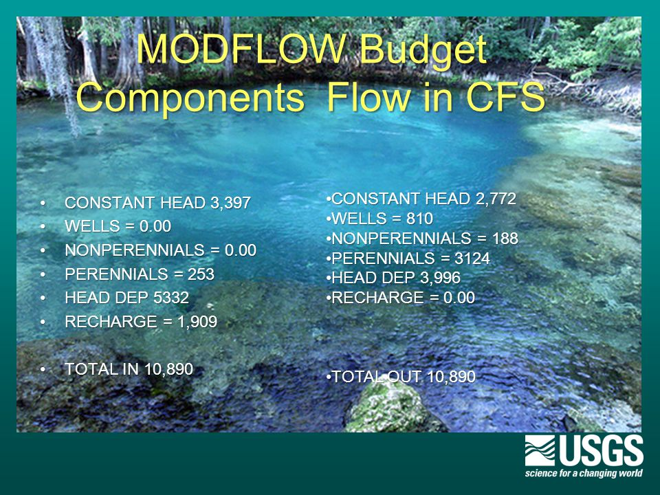 MODFLOW Budget Components Flow in CFS CONSTANT HEAD 3,397CONSTANT HEAD 3,397 WELLS = 0.00WELLS = 0.00 NONPERENNIALS = 0.00NONPERENNIALS = 0.00 PERENNIALS = 253PERENNIALS = 253 HEAD DEP 5332HEAD DEP 5332 RECHARGE = 1,909RECHARGE = 1,909 TOTAL IN 10,890TOTAL IN 10,890 CONSTANT HEAD 2,772CONSTANT HEAD 2,772 WELLS = 810WELLS = 810 NONPERENNIALS = 188NONPERENNIALS = 188 PERENNIALS = 3124PERENNIALS = 3124 HEAD DEP 3,996HEAD DEP 3,996 RECHARGE = 0.00RECHARGE = 0.00 TOTAL OUT 10,890TOTAL OUT 10,890