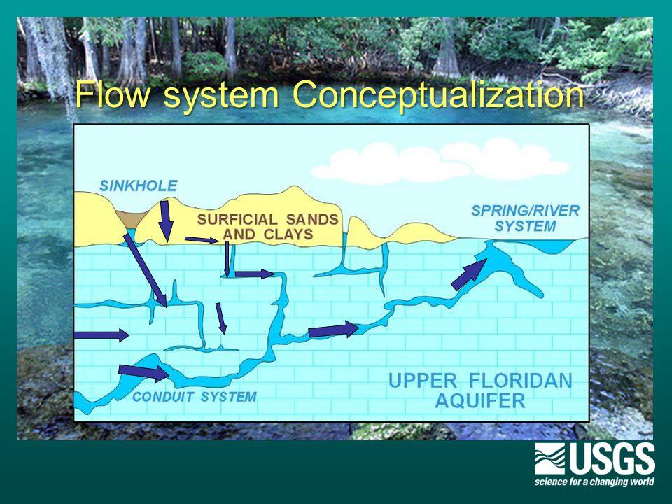 Flow system Conceptualization