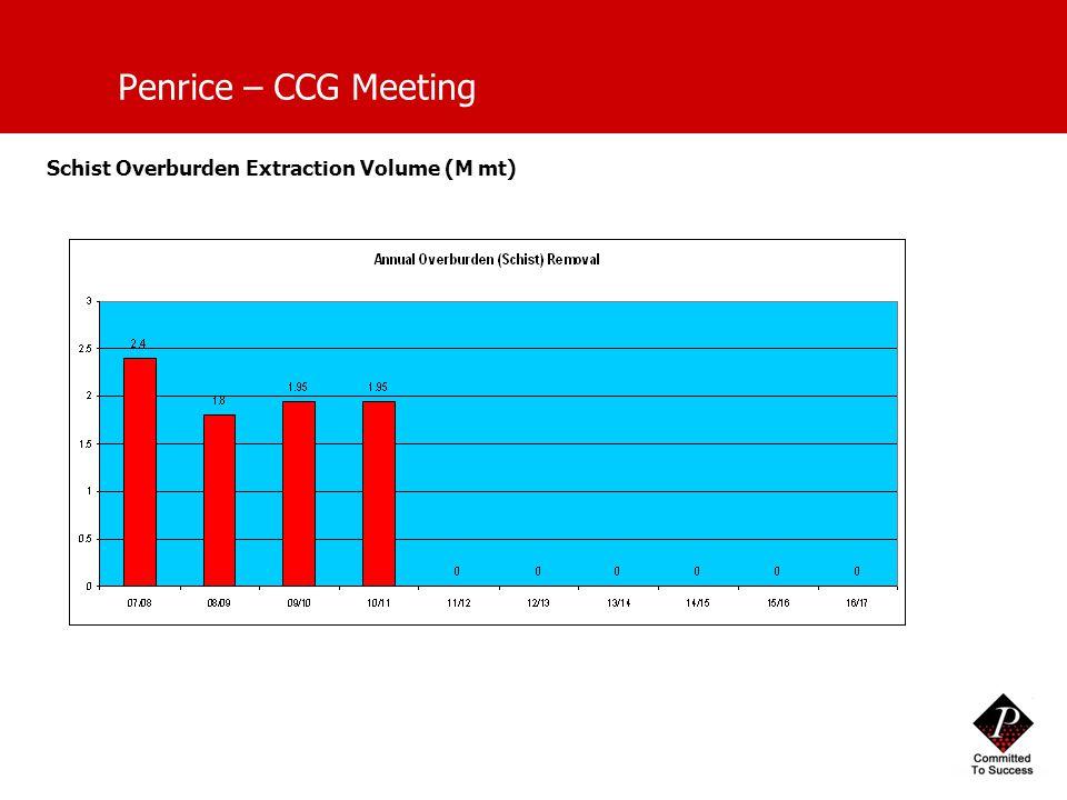 Penrice – CCG Meeting Schist Overburden Extraction Volume (M mt)