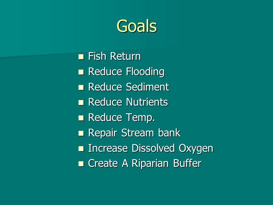 Timeline 1999-2000 Beginning if ten year plan.1999-2000 Beginning if ten year plan.