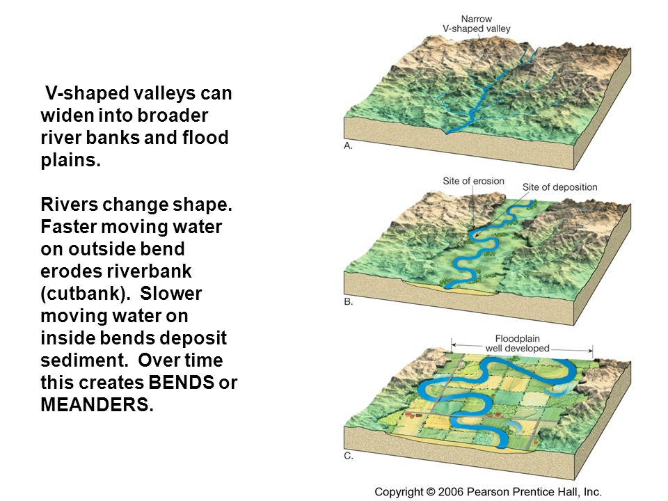 V-shaped valleys can widen into broader river banks and flood plains. Rivers change shape. Faster moving water on outside bend erodes riverbank (cutba