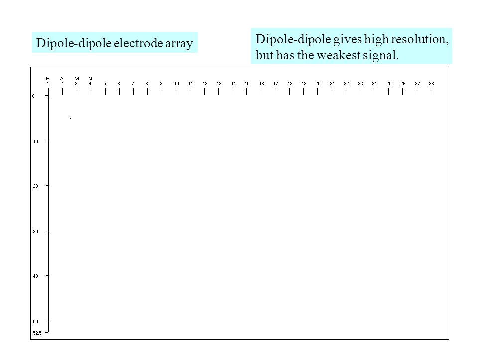 Dipole-dipole electrode array Dipole-dipole gives high resolution, but has the weakest signal.