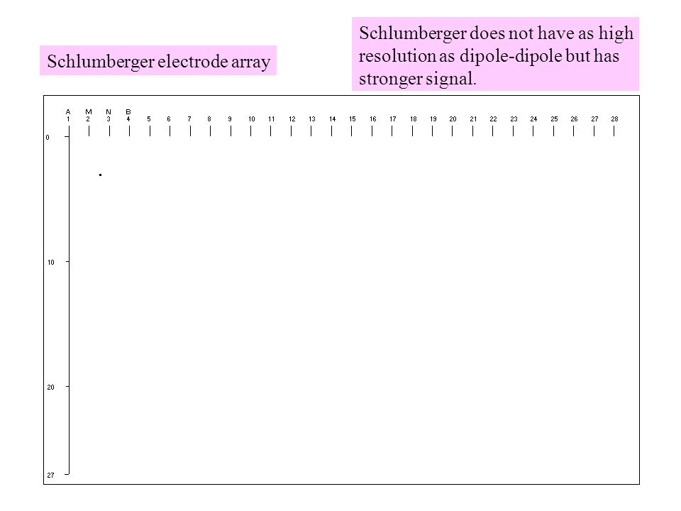 Schlumberger electrode array Schlumberger does not have as high resolution as dipole-dipole but has stronger signal.