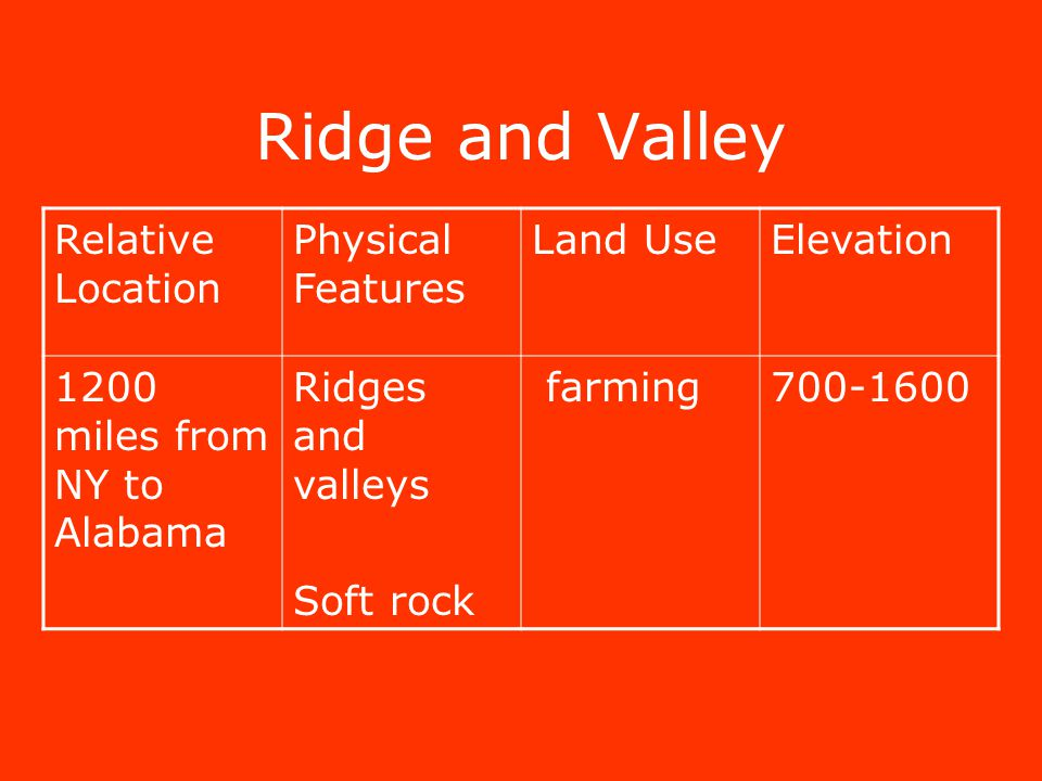Ridge and Valley Relative Location Physical Features Land UseElevation 1200 miles from NY to Alabama Ridges and valleys Soft rock farming700-1600